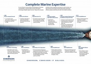 Marine-Industry-About-US-History